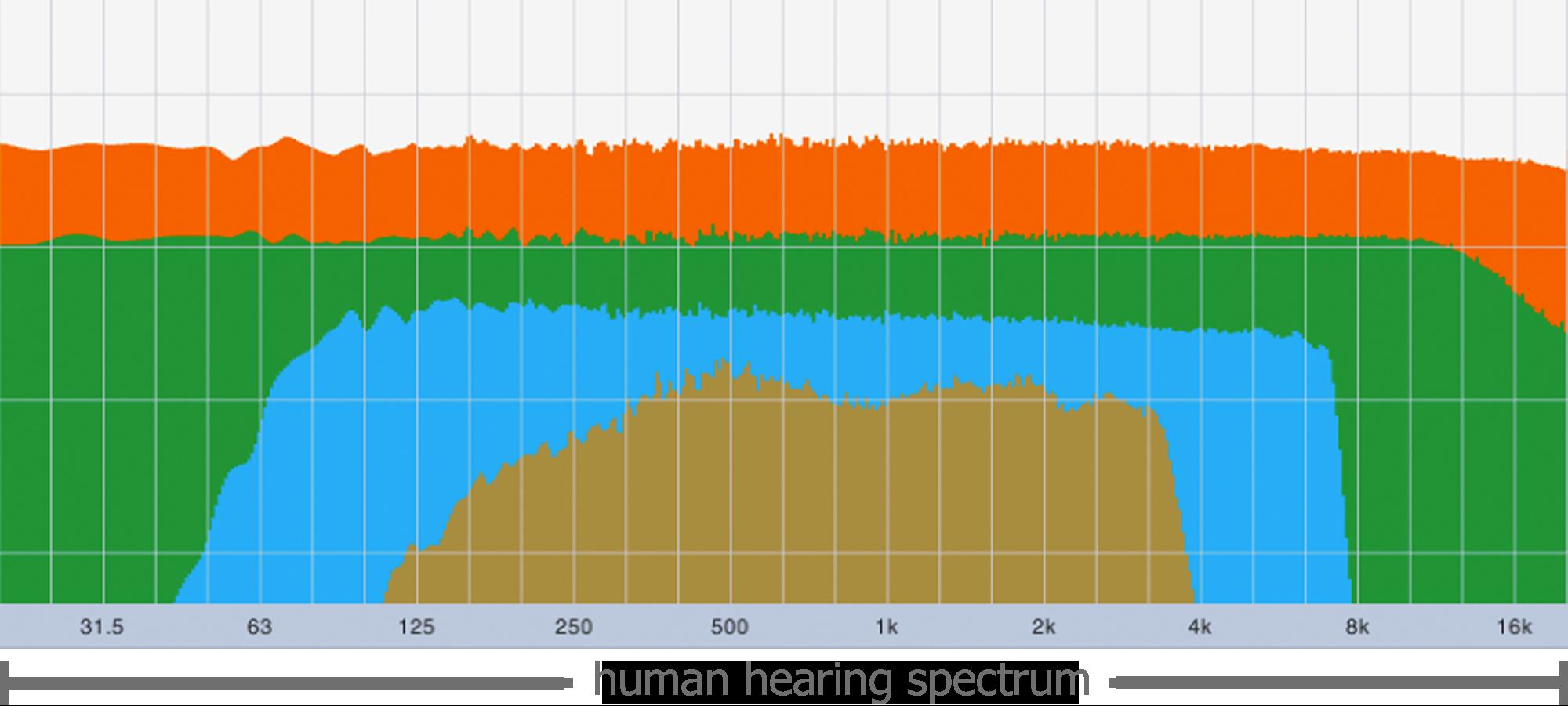 LUCI Rooms audio human hearing spectrum, telephone, audio over IP, skype, facetime, broadcasting.